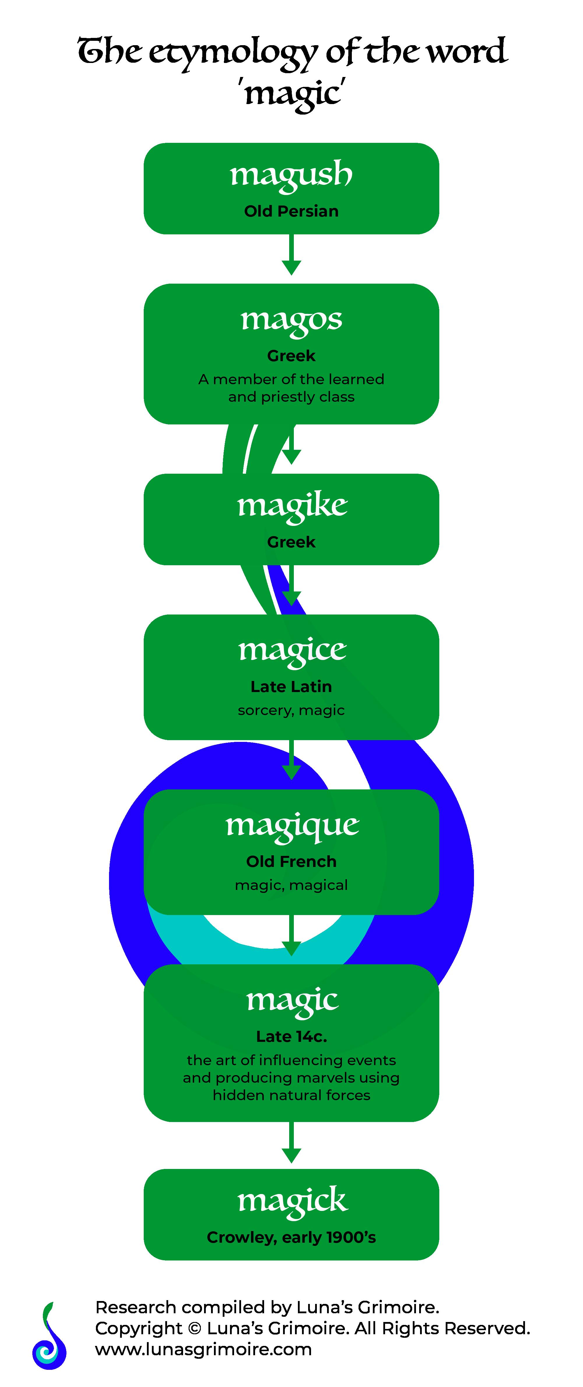 lunasgrimoire magic or magick etymology map